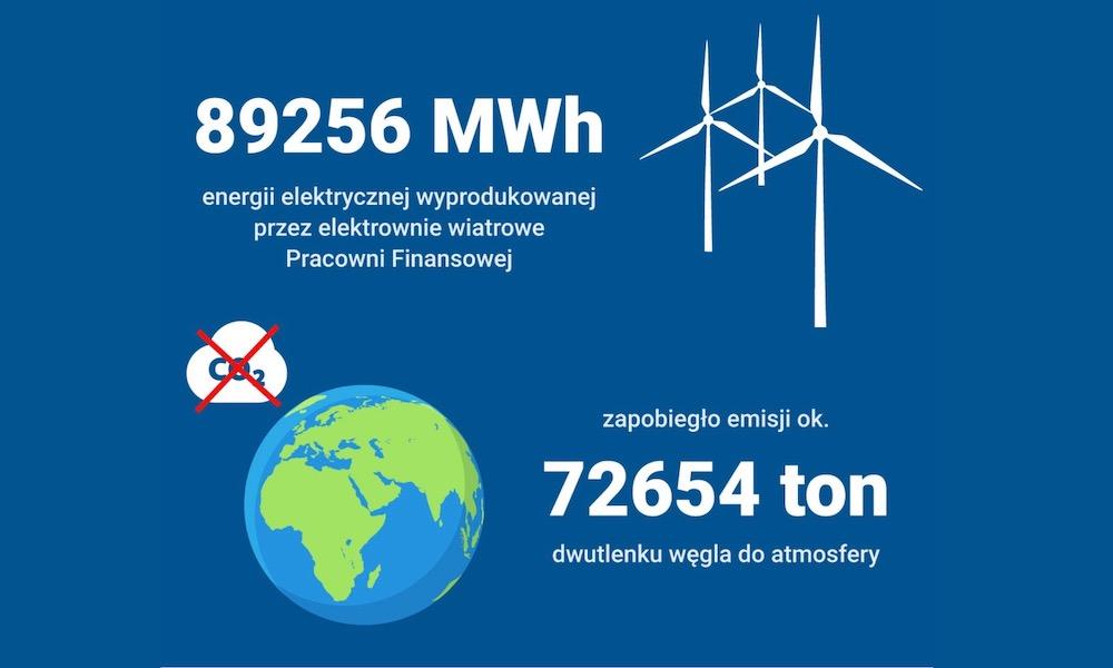 światowy dzień ochrony środowiska, ekologiczne lektrownie wiatrowe, w co inwestować